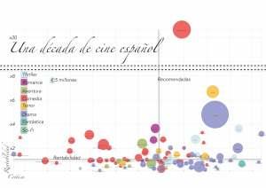 Gráfico que resume diez años de éxitos (y fracasos) del cine español